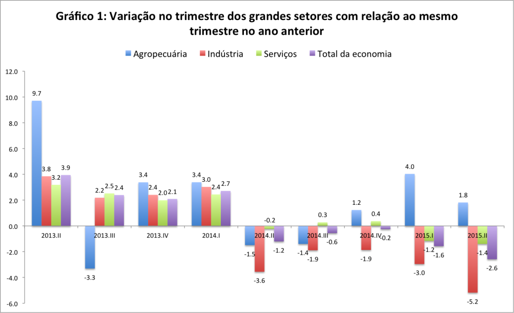 Fonte: Sistema de Contas Nacionais Trimestrais (IBGE, 2015).