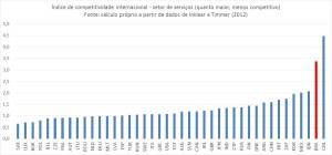 Competitividade dos serviços - indicador internacional