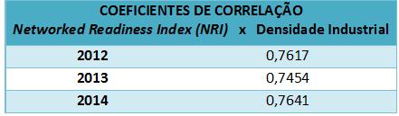 Coeficientes Correlação NRI-DI