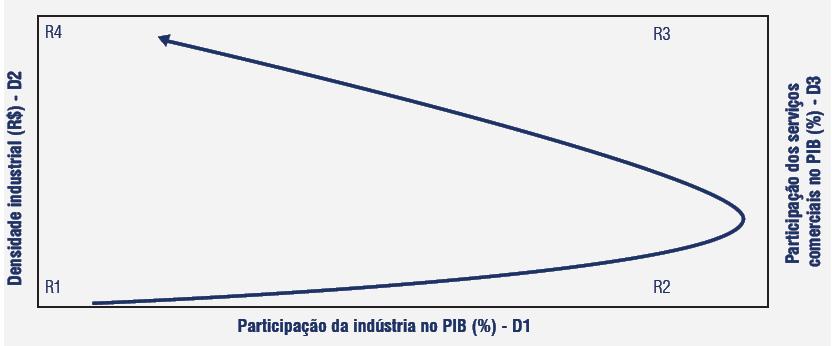 Diagrama Espaço Industria