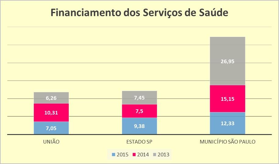 Gráfico financiamento saúde