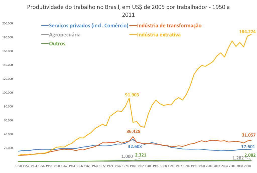 Fonte: Moreira (2015) com base em Timmer, de Vries e de Vries (2014).