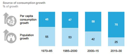 consumption trend