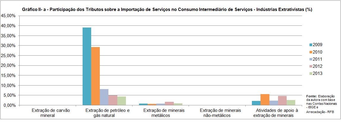 Gráfico IIa
