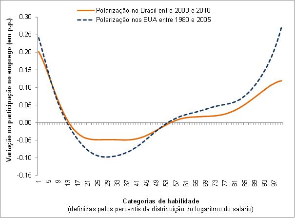 ab2e01e529d73 GRÁFICO – Variação do emprego por percentil de salário (Em p.p.)