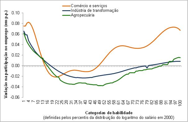 GRÁFICO – Decomposição da variação do emprego por atividade econômica entre  2000 e 2010  (Em p.p.) 1d7345f3f9